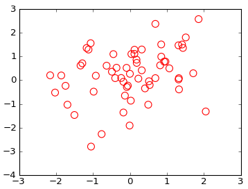 Matplotlib Empty Circle Marker for Scatter Plot