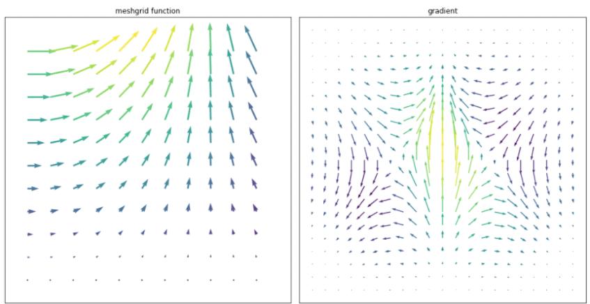 Matplotlib Quiver Plot Coloring