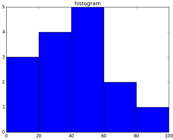 histogram function np