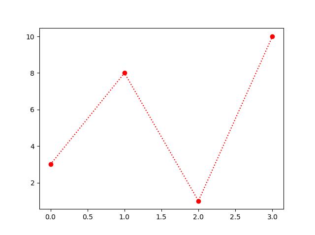 Matplotlib marker Linestyle in Python