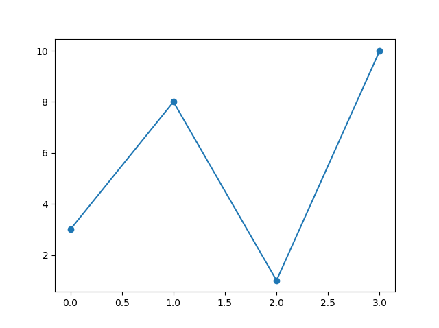 Illustrations of Matplotlib Marker in Python