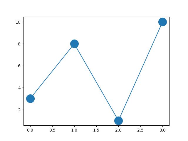Matplotlib Marker size