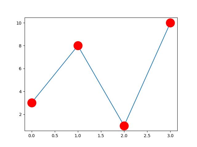 Matplotlib Marker Color