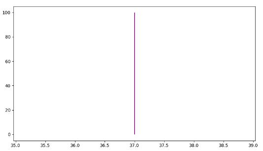 Matplotlib vertical line using vline()