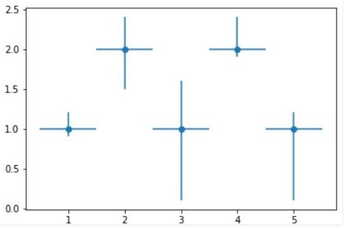 Errorbar graph with Variable error in x and y