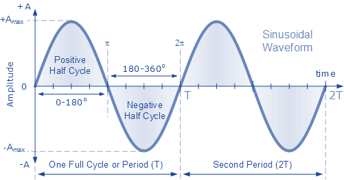 Sine Wave spectrogram python