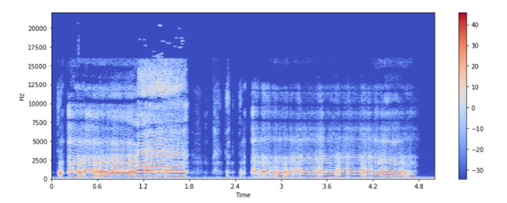 Converting The Waveform To Spectrogram In Python