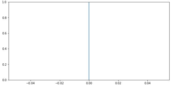 Matplotlib Vertical lines in Python using plot()