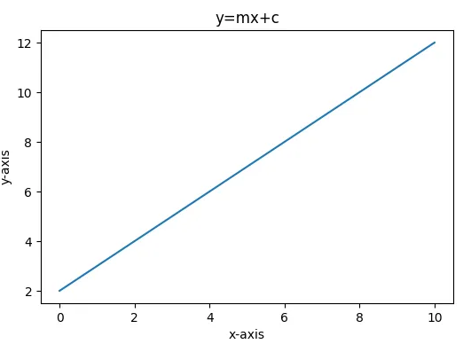Change size using Matplotlib Savefig() in Python