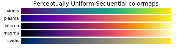 Perpetually Uniform and sequential colormaps