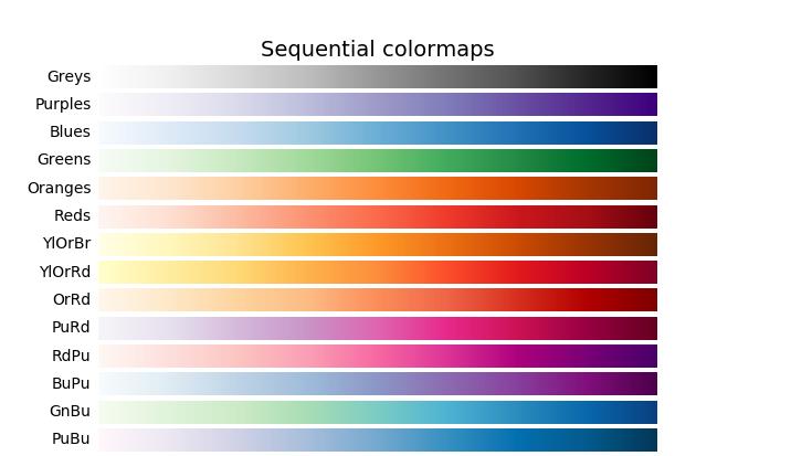 Sequential colormaps