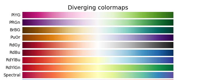 diverging Matplotlib cmap() in Python