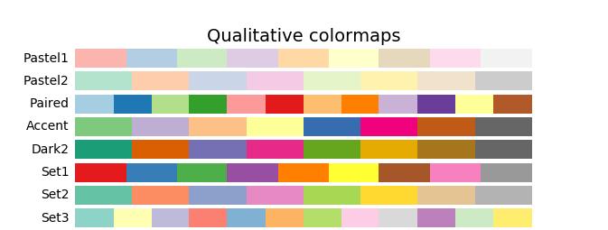 Qualitative Matlotlib cmap()