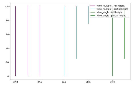 Multiple vertical lines using vlines()