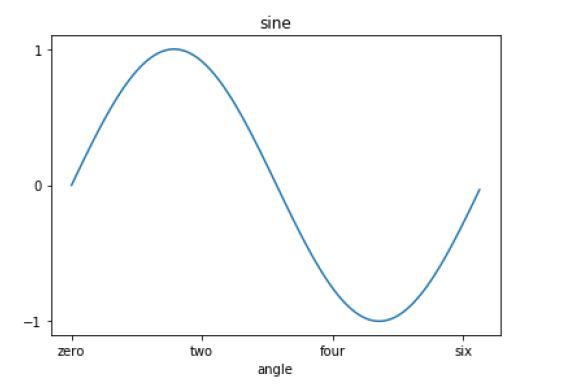 Example of Matplotlib xticks() in Python
