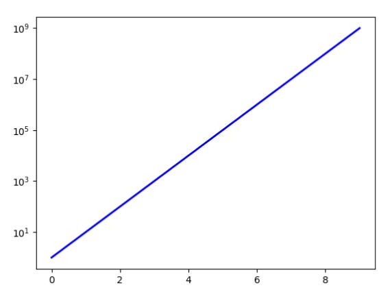 y-axis to Matplotlib log scale