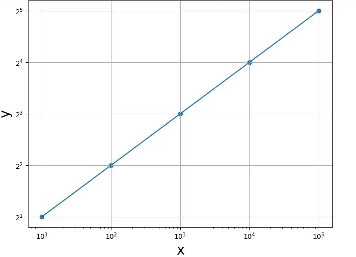 Semilogx() or Semilogy() functions
