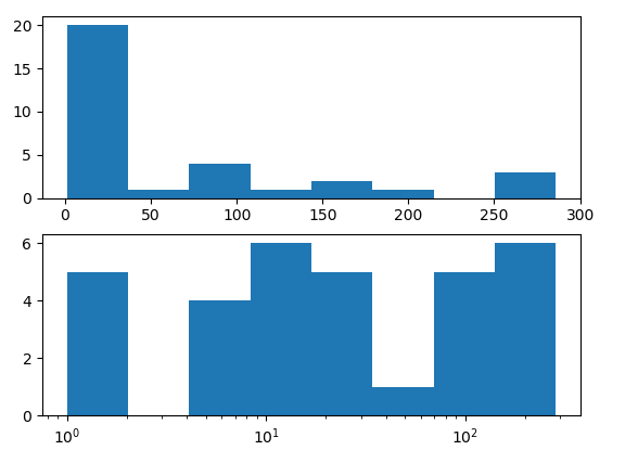 matplotlib logscale Histogram Plot