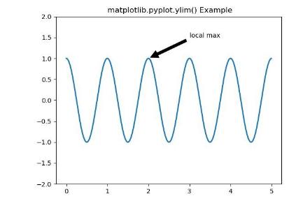 Example of Matplotlib ylim() in Python