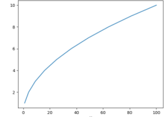 Example of Matplotlib Savefig() in Python
