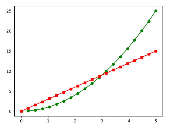 Matplotlib Linestyle along with Markers