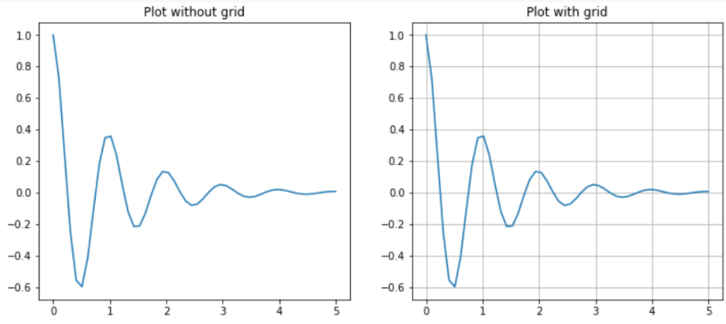 plot with and without grid