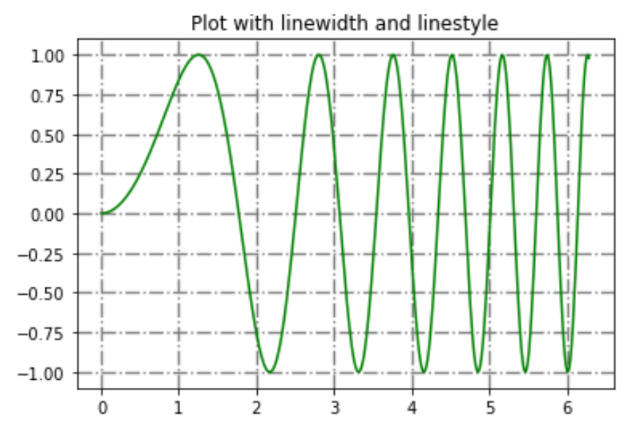 matplotlib grid() customization