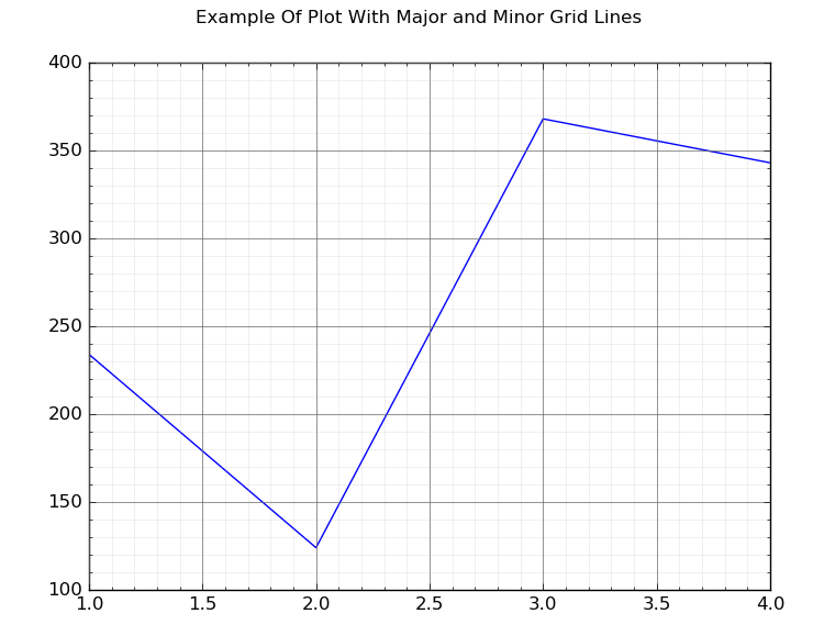 major and minor grid lines