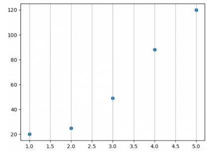 matplotlib grid() in Python along one direction