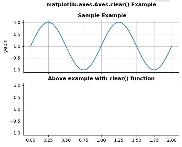 Matplotlib Axes clear plot in python