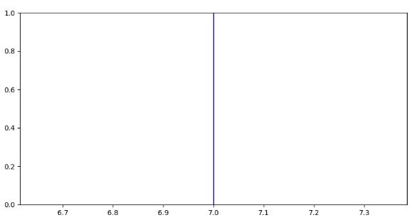 Matplotlib vertical lines in Python Using axvline()