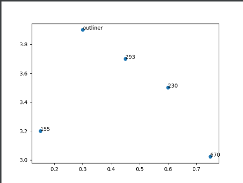 scatter plot annotate