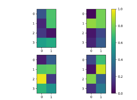 ColorBar for multiple plots