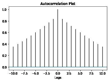 Python autocorrelation output
