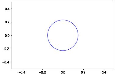 Matplotlib hollow circle