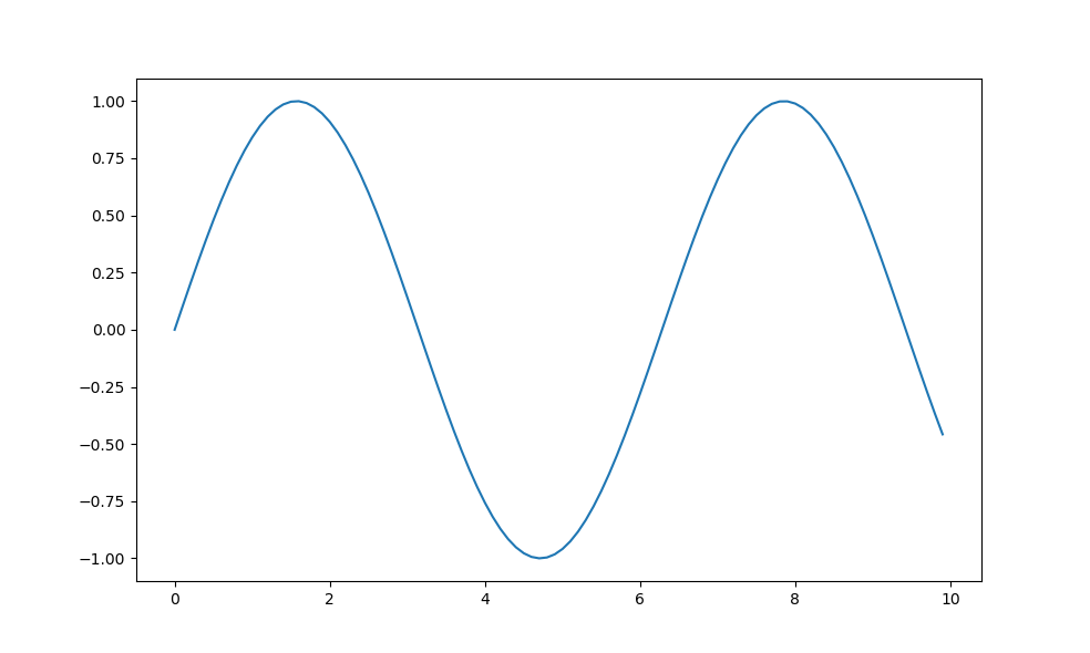 Matplotlib Figsize Output