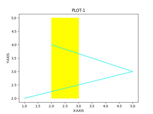 Matplotlib draw rectangle
