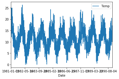 Python autocorrelation of time series