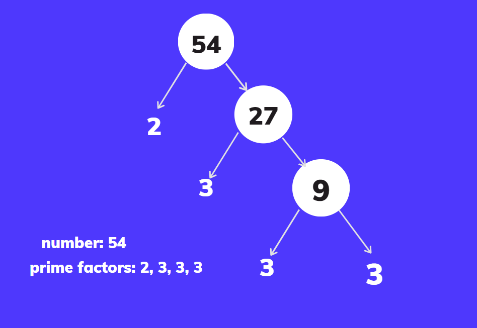 python prime factor of a number