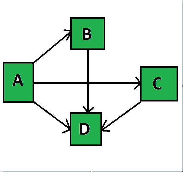 A* AlgorithmPython code for Graph
