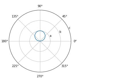 axis labels of matplotlib polar plot