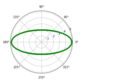 ellipse using Matplotlib pyplot polar