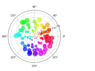 scatter plot on the polar axis