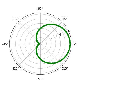 cardioid using Matplotlib pyplot polar function
