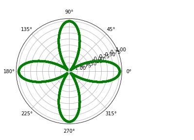 matplotlib.pyplot.polar() function