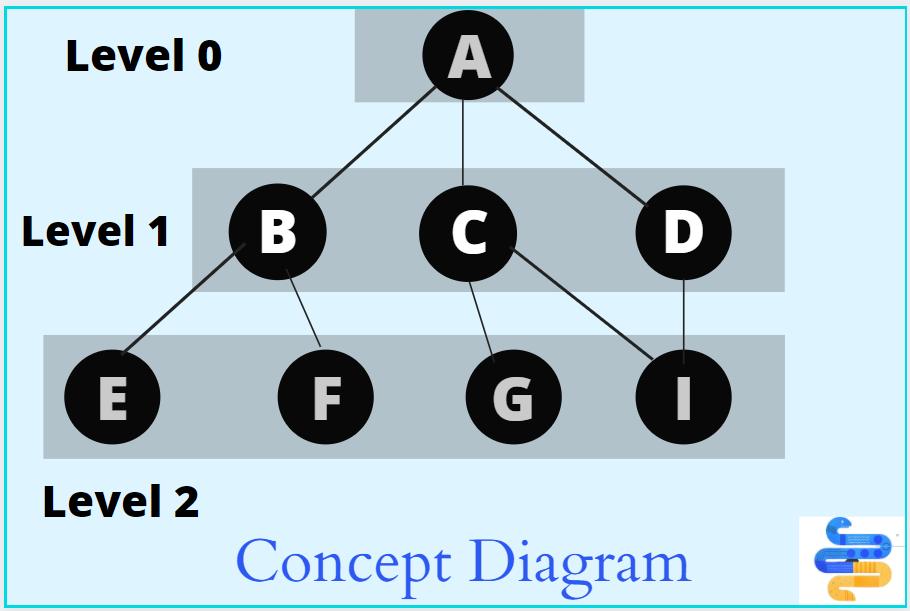 concept diagram bfs python