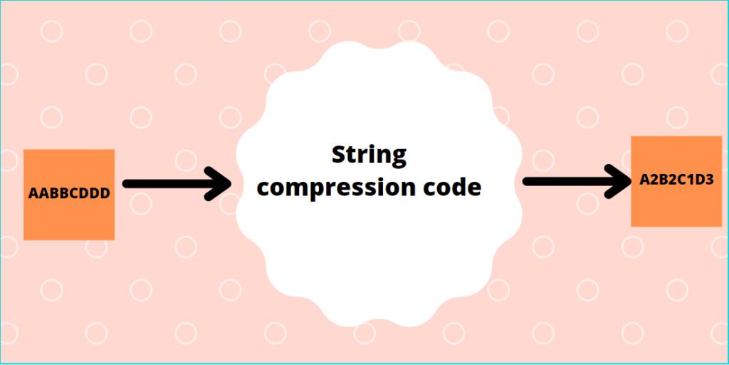string compression python