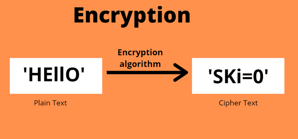RSA Encryption Implementation in Python