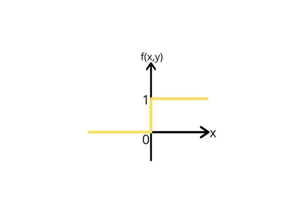 numpy heaviside graph