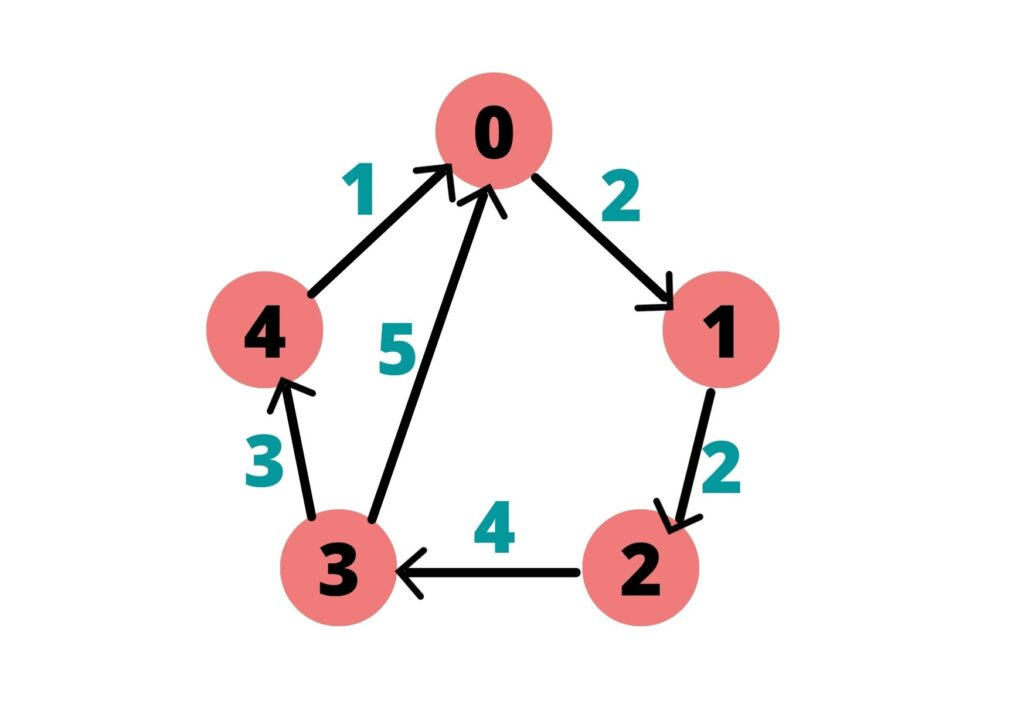 The weighted directed graph